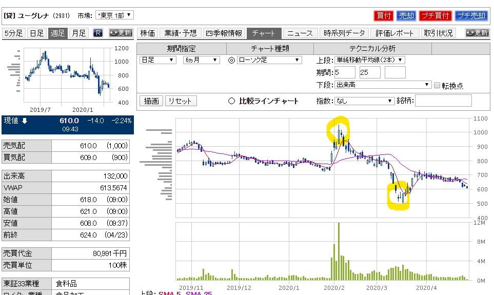 株式投資チャート