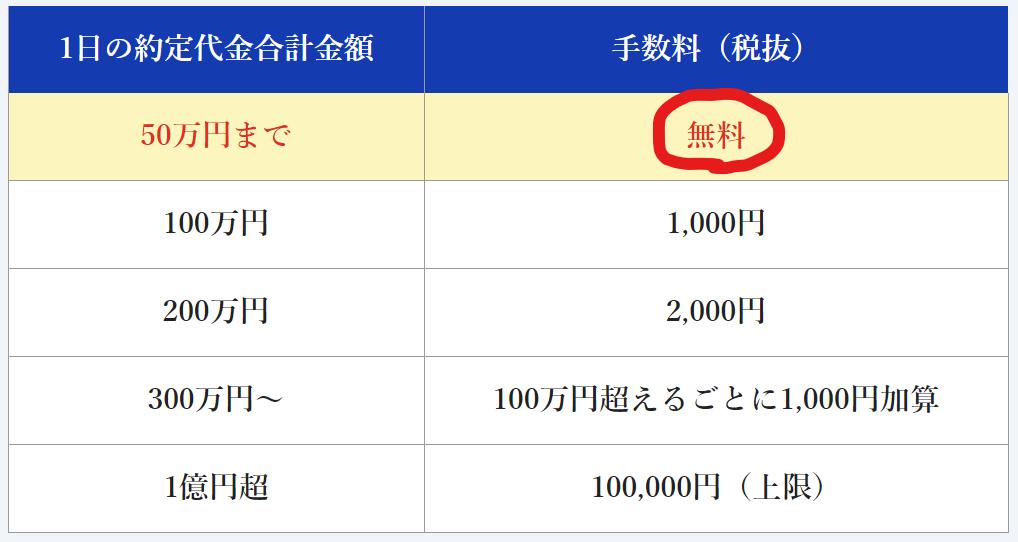 松井証券取引手数料