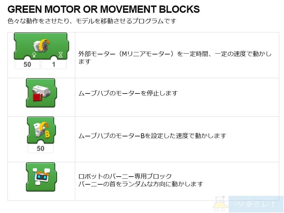 レゴブーストプログラミングブロックの説明グリーン