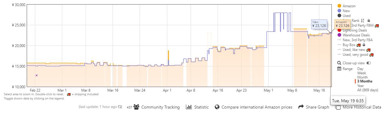 LEGOBOOSTのAmazonでの価格推移