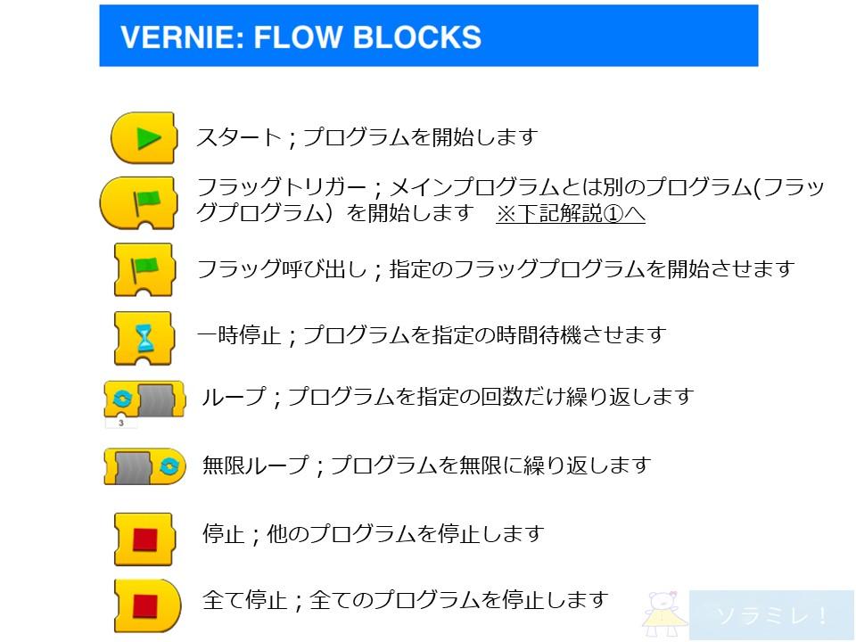 レゴブーストプログラミングブロックの説明【Vernie編】1