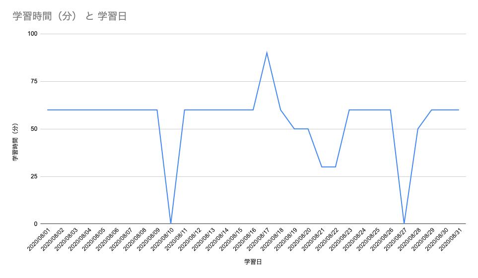 学習の記録グラフ